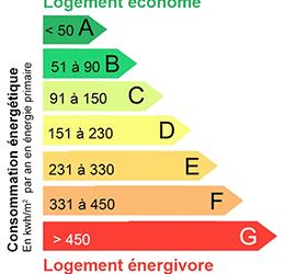 économies energie, conseil, diagnostique energetique, mon conseiller environnement, rénovation maison
